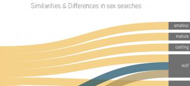 searche&sex